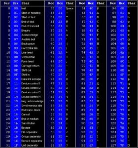 Tabella codice ASCII
